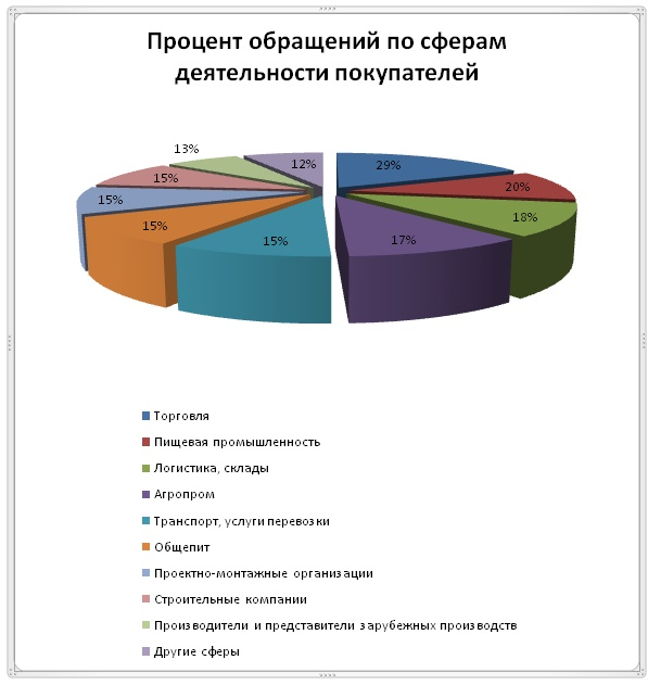 diagramma obrashcheniy promtechgroup